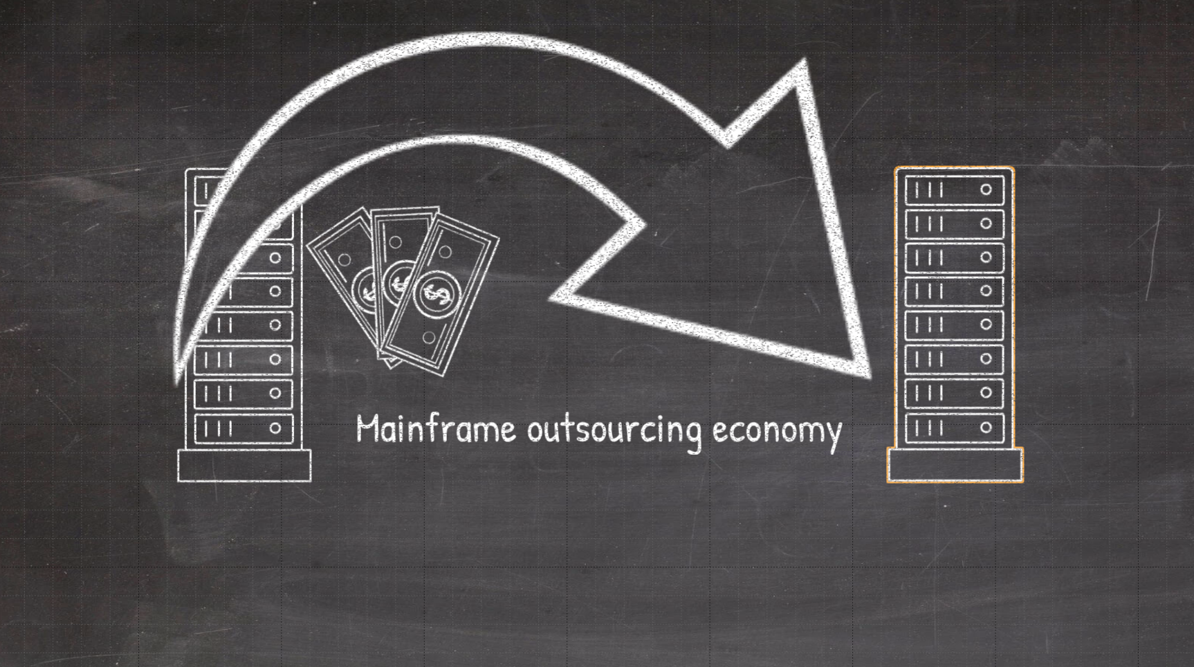 Mainframe outsourcing economy title slide